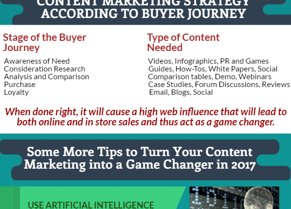 How-Content-Marketing-will-be-a-Game-Changer-for-eCommerce-Industry-in-2017-Infographic