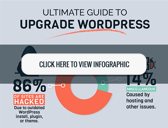 Ultimate Guide to Upgrade WordPress - Infographic