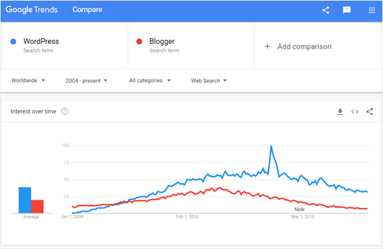 WordPress vs Blogger Google Trends Compare