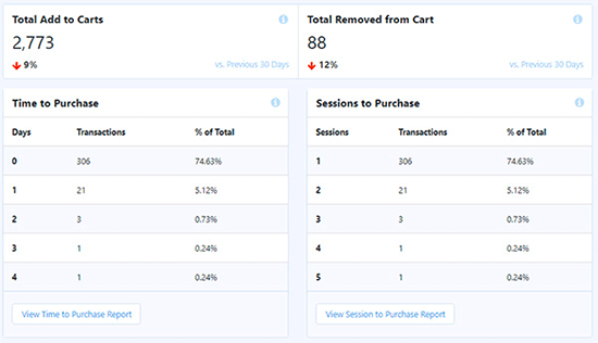 Cart reports in MonsterInsights